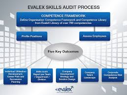 evalex competence evalex a competence library consisting of 23 s including finance s operations and manufacturing more than 700 technical behavioural leadership and