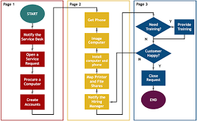 Map The Incident Management Process Hdi