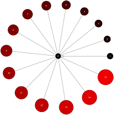 An Introduction To Graph Theory And Network Analysis With