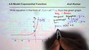 steps to write transformed exponential function equation from graph mcr3u