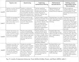 math levels of classroom discourse rubric
