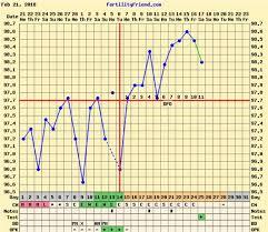 Bbt Chart Bfp Bfp Chart Glow Community