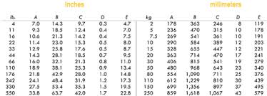 Anchor Chain Size Chart Bruce Anchor Proportions Dimensions Bruce Anchor