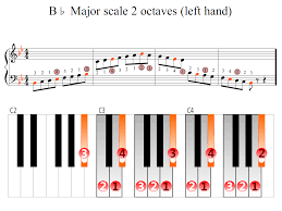 Piano Scale Finger Chart Two Octave B Flat Major Scale 2 Octaves Left Hand Piano Fingering