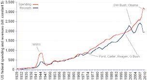 Us Deficit Chart Us Federal Deficit