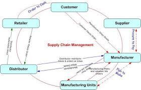 Supply Chain Flow Chart Supply Chain Flow Chart Business Frameworks Mkt 622