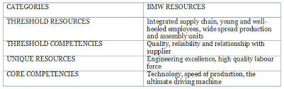 strategic analysis pestel porter and swot of bmw the  sources of cost efficiency