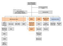 Digital Org Chart Organization Open Learning