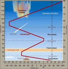 Атмосфера земли и физические свойства воздуха Рефераты ru Изменение температуры воздуха с высотой