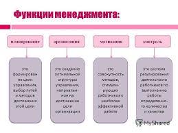 Презентация на тему СУЩНОСТЬ МЕНЕДЖМЕНТА Ключевые понятия План  7 Функции
