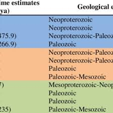 Table kingdom animalia Biology Synopsis Of Early Diverged Groups Classified As Classes Among The Kingdoms Animalia Fungi And Plantae Biology Stack Exchange Pdf Divergence And Ranking Of Taxa Across The Kingdoms Animalia