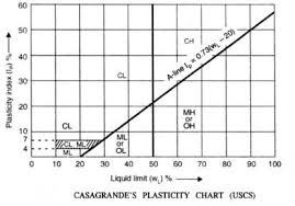 Casagrande Chart A Detailed Guide On Classification Of Soil