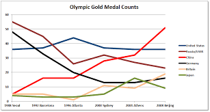 Olympic Gold Medal Chart Olympic Medals Over Time Daniel Ludwinski