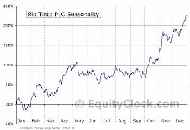 Rio Tinto Plc Nyse Rio Seasonal Chart Equity Clock