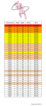 Cp Table Of Mew With High Iv Thesilphroad