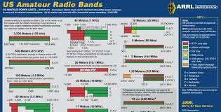Uk Ham Radio Bands Chart Revised Arrl Frequency Chart Now Available