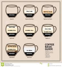 Coffee Espresso Drink Chart Bedowntowndaytona Com