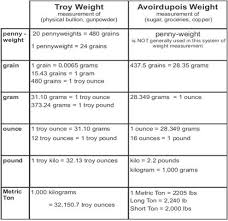 Precious Metal Weight Conversion Chart Troy Vs Avoirdupois Systems Of Weight Weight