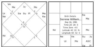 Serena Williams Birth Chart Serena Williams 1 Birth Chart Serena Williams 1 Kundli