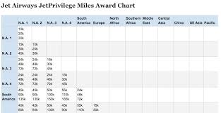 Best Use Of Jetairways Jp Miles Jetprivilege Award Chart