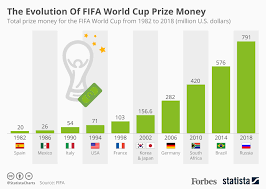 Chart The Evolution Of Fifa World Cup Prize Money Statista