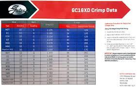 Gates Crimp Data Chart 20 Prototypical Gates Crimp Data Chart 35019