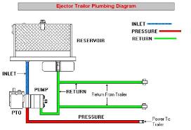 typical mobile hydraulic system schematics muncie ejector trailer schematic