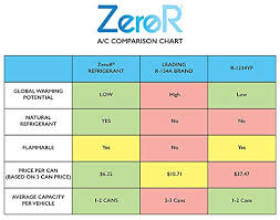 R134a Conversion Chart Zeror Ac Refrigerant 12 Cans Better Than R134a Made In