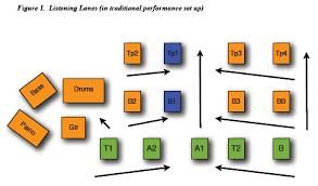 Jazz Band Seating Chart Jazz Ensembles Instrumental Band Basics
