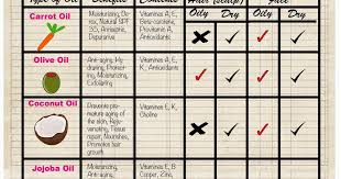 Oil Spf Chart Emaze Cosmetics Carrier Oil Chart For Your Diy Skin And