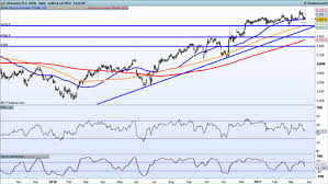 Tui Chart Earnings Look Ahead Wolseley Ladbrokes Coral Tui Ig Ae