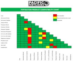 Fertigation Compatibility Chart Fertigation Compatibility Chart Pacific Fertiliser