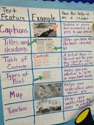 Anchor Charts Text Features 2nd Grade Text Feature
