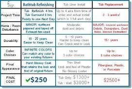 how much does it cost to replace a bathroom faucet designs ergonomic cost to replace bathtub