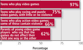 violent video games and young people harvard health video game use among american teens