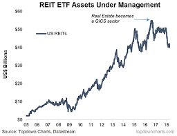 Chart Of The Week Reits Gics Changes And Tech
