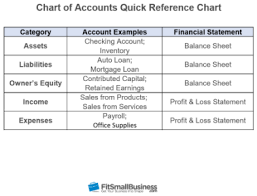 55 Punctilious Restaurant Accounting Chart Of Accounts