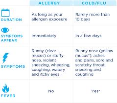 Allergy Symptoms Vs. Cold & Flu| DYMISTA (azelastine HCl/fluticasone ...