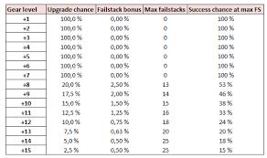 15 Uncommon Bdo Fail Stack