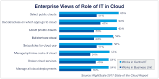 How Do You Feel About Your Present Workload Cloud Computing Trends 2017 State Of The Cloud Survey