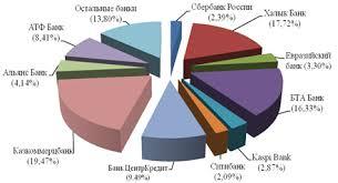 Дипломная работа Аккредитивная форма расчётов сущность виды и  Дипломная работа Аккредитивная форма расчётов сущность виды и порядок применения ru