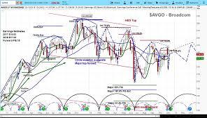Broadcom Stock Chart Broadcom Avgo Beats Earnings But Stock Price Looks