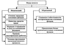 Дипломная работа Анализ эффективности использования основных  Рисунок 1 2 Факторы определяющие износ основных фондов