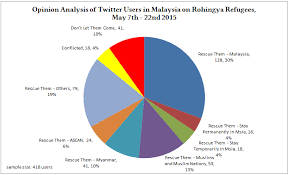 Opinion Analysis On Rohingya Refugees By Twitter Users In
