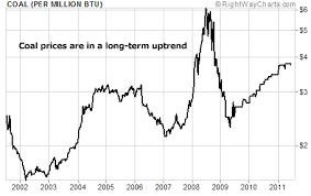 27 Skillful Coal Price Chart 10 Years