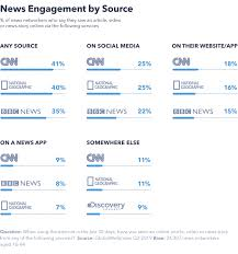 Effective Charts Never Overwhelm An Audience Is Social Media Now A Credible News Source Globalwebindex