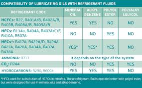 Fluid Compatibility Chart Which Oil Is Compatible With Each Refrigerant Fluid