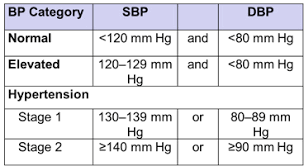 New Bp Chart How Can I Have Hypertension Understanding The New