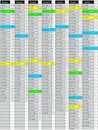 Trade Chart Week 5 14 Inquisitive Week 6 Fantasy Football Trade Chart