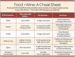Acidity In Wine Chart A Home Cooks Guide To Wine Pocket Change Gourmet